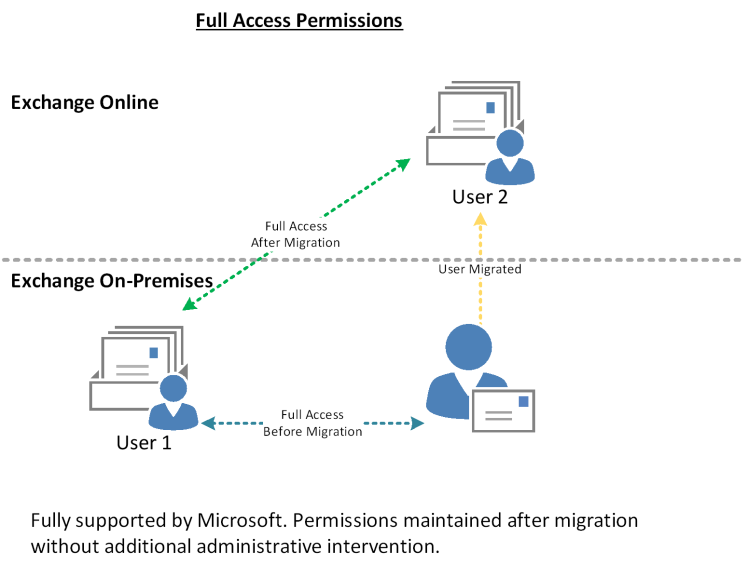 Delegate permissions in Exchange Hybrid – Part Two – Full